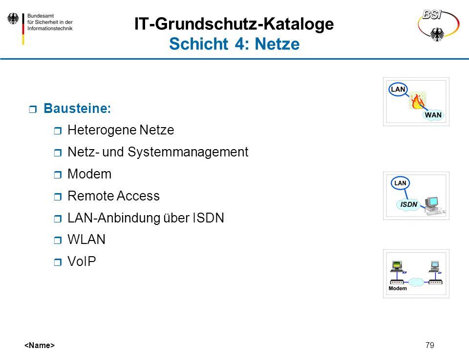 79 IT-Grundschutz-Kataloge Schicht 4: Netze Bausteine: Heterogene Netze Netz- und Systemmanagement Modem Remote Access LAN-Anbindung über ISDN WLAN Vo