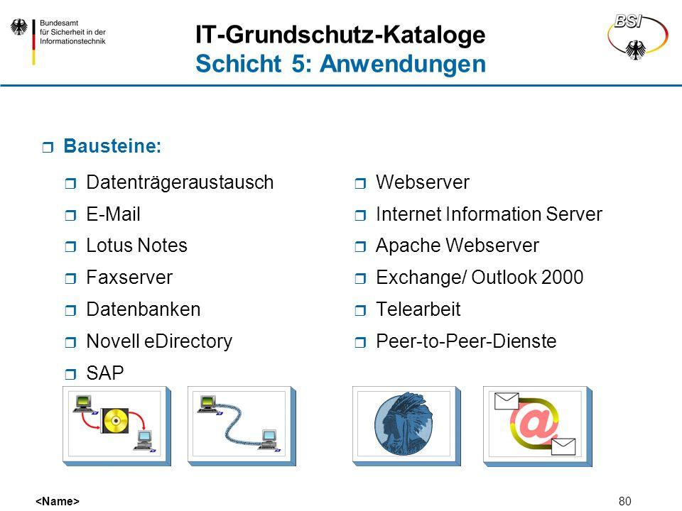 80 IT-Grundschutz-Kataloge Schicht 5: Anwendungen Datenträgeraustausch E-Mail Lotus Notes Faxserver Datenbanken Novell eDirectory SAP Webserver Intern
