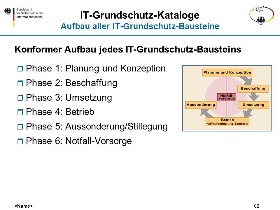 82 IT-Grundschutz-Kataloge Aufbau aller IT-Grundschutz-Bausteine Phase 1: Planung und Konzeption Phase 2: Beschaffung Phase 3: Umsetzung Phase 4: Betr