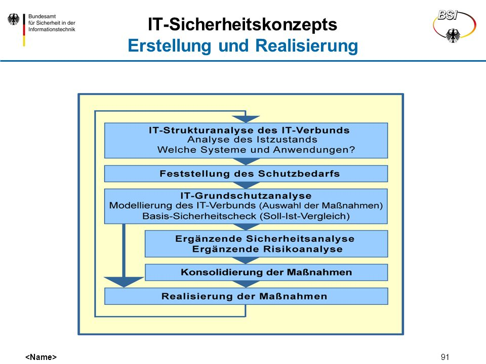 91 IT-Sicherheitskonzepts Erstellung und Realisierung