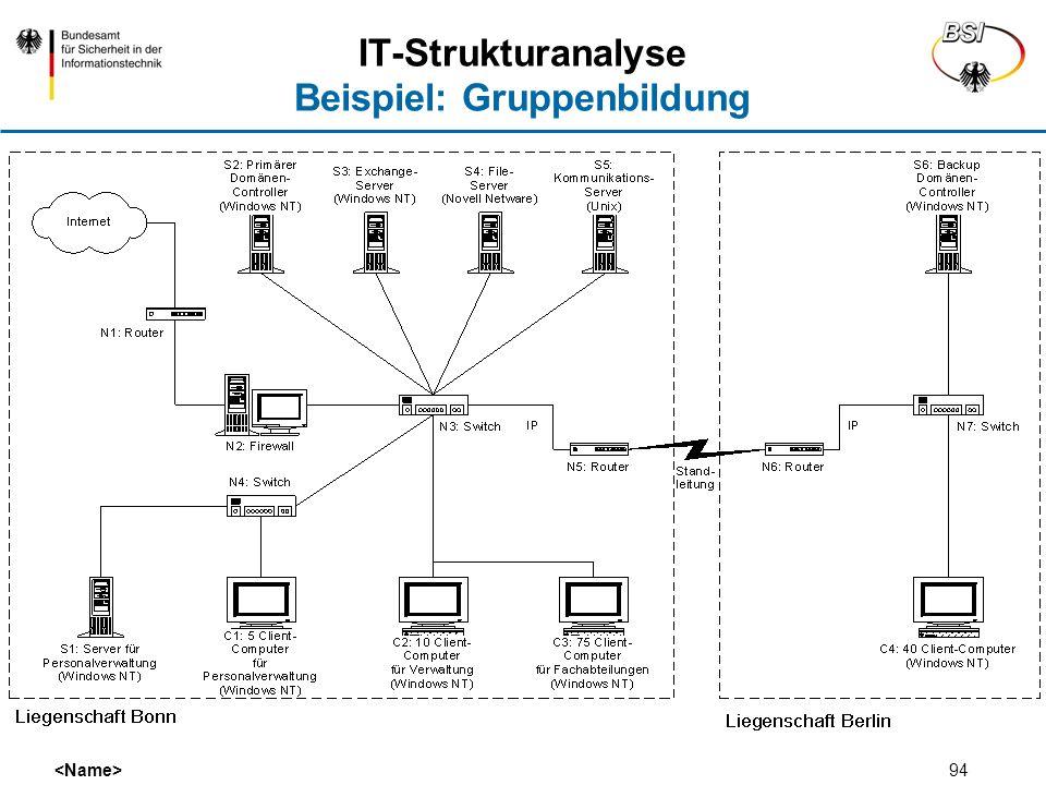 94 IT-Strukturanalyse Beispiel: Gruppenbildung