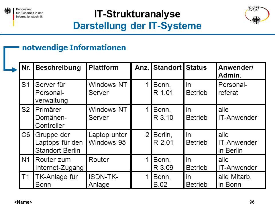 96 IT-Strukturanalyse Darstellung der IT-Systeme notwendige Informationen