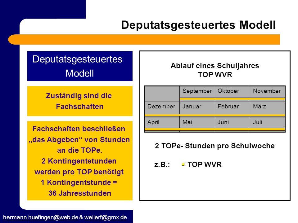 hermann.huefingen@web.dehermann.huefingen@web.de & weilerf@gmx.deweilerf@gmx.de Deputatsgesteuertes Modell Deputatsgesteuertes Modell Zuständig sind d