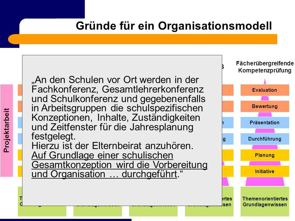 hermann.huefingen@web.dehermann.huefingen@web.de & weilerf@gmx.deweilerf@gmx.de Gründe für ein Organisationsmodell Die Verknüpfungen der Themenorienti