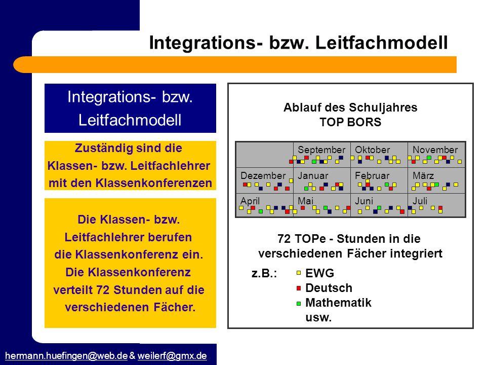 hermann.huefingen@web.dehermann.huefingen@web.de & weilerf@gmx.deweilerf@gmx.de Integrations- bzw. Leitfachmodell Integrations- bzw. Leitfachmodell Zu
