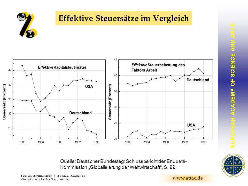 EUROPEAN ACADEMY OF SCIENCE AND ARTS BRUNNHUBER www.attac.de Stefan Brunnhuber / Harald Klimenta Wie wir wirtschaften werden Effektive Steuersätze im