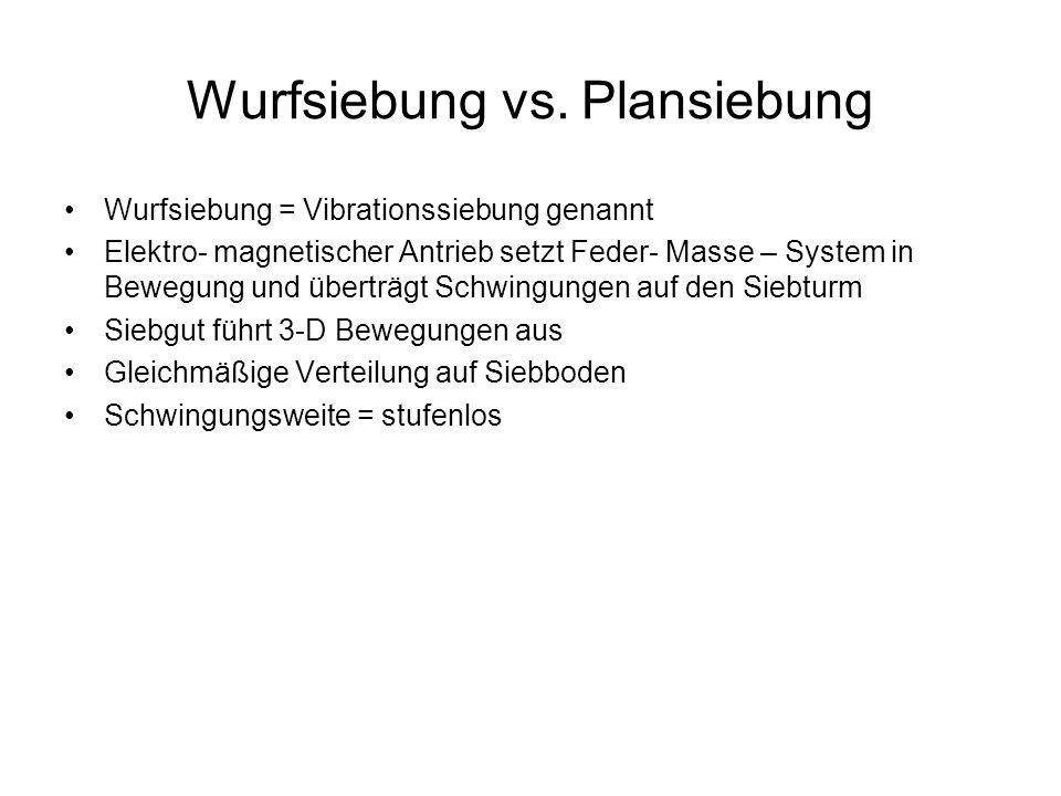 Wurfsiebung vs. Plansiebung Wurfsiebung = Vibrationssiebung genannt Elektro- magnetischer Antrieb setzt Feder- Masse – System in Bewegung und überträg