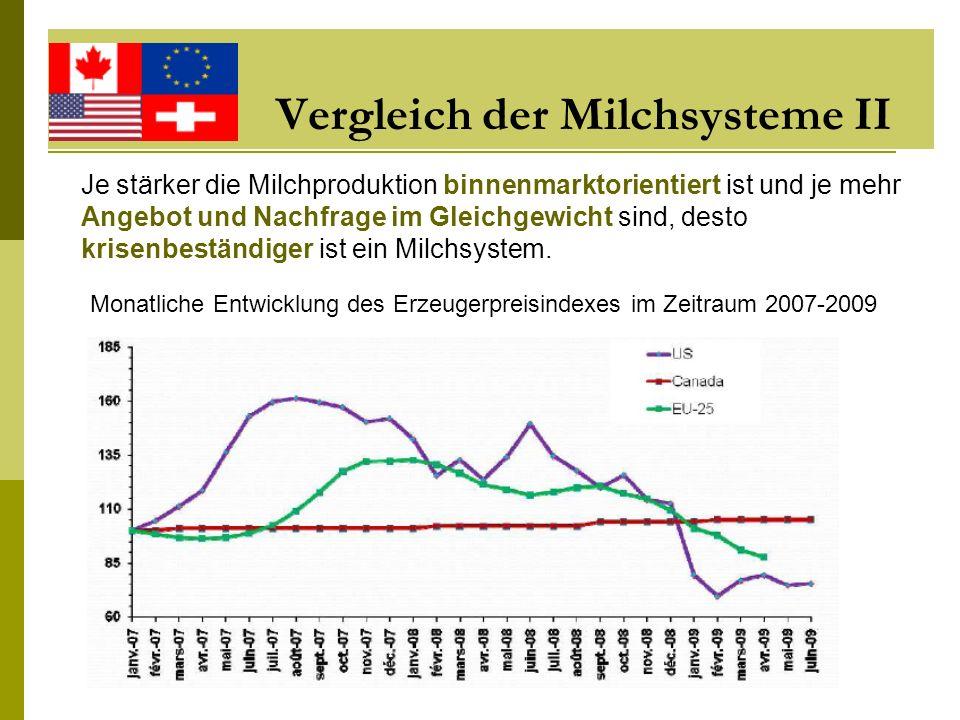 Vergleich der Milchsysteme II Monatliche Entwicklung des Erzeugerpreisindexes im Zeitraum 2007-2009 Je stärker die Milchproduktion binnenmarktorientie