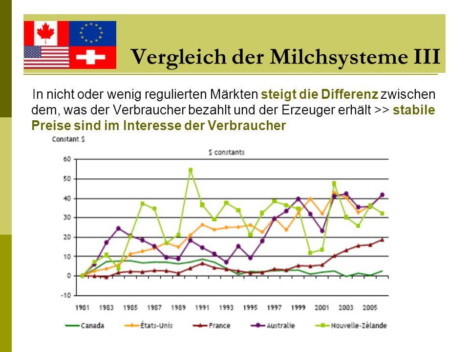 Vergleich der Milchsysteme III In nicht oder wenig regulierten Märkten steigt die Differenz zwischen dem, was der Verbraucher bezahlt und der Erzeuger