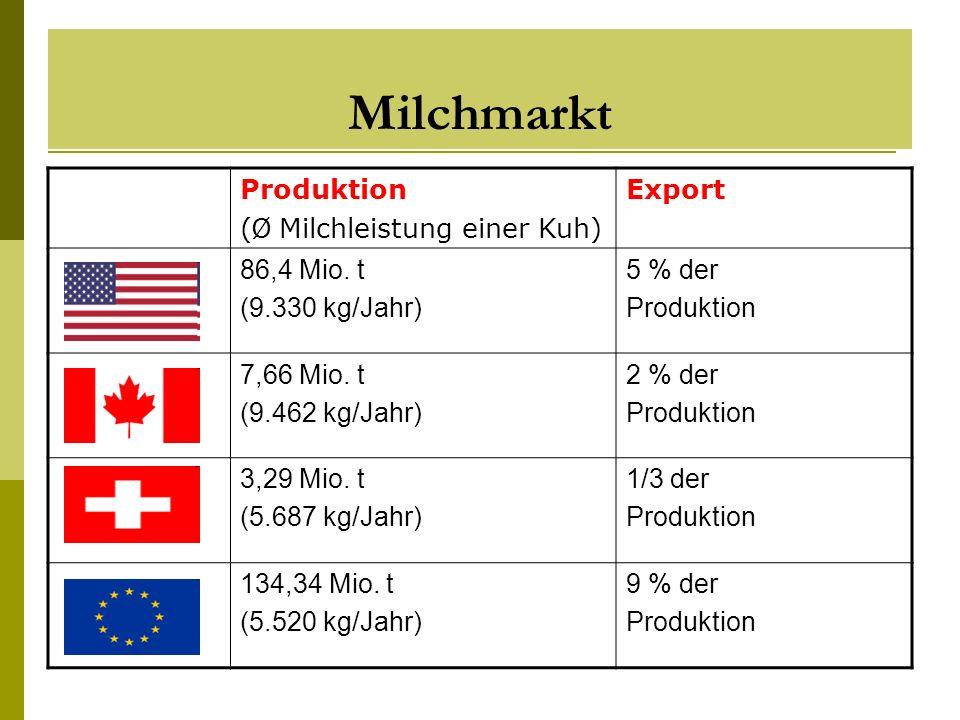 Milchmarkt Produktion ( Ø Milchleistung einer Kuh) Export 86,4 Mio. t (9.330 kg/Jahr) 5 % der Produktion 7,66 Mio. t (9.462 kg/Jahr) 2 % der Produktio