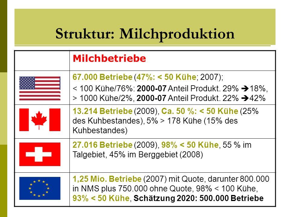 Struktur: Milchproduktion Milchbetriebe 67.000 Betriebe (47%: < 50 Kühe; 2007); 1000 Kühe/2%, 2000-07 Anteil Produkt. 22% 42% 13.214 Betriebe (2009),