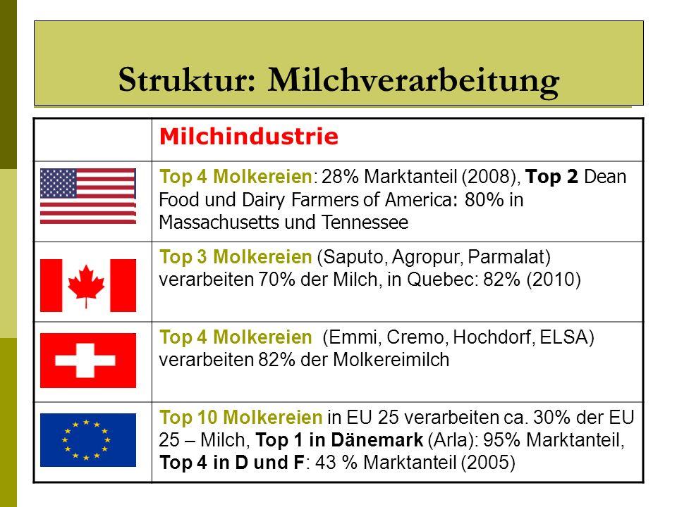 Struktur: Milchverarbeitung Milchindustrie Top 4 Molkereien: 28% Marktanteil (2008), Top 2 Dean Food und Dairy Farmers of America: 80% in Massachusett