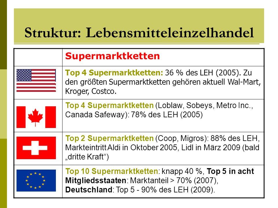 Struktur: Lebensmitteleinzelhandel Supermarktketten Top 4 Supermarktketten: 36 % des LEH (2005). Zu den größten Supermarktketten gehören aktuell Wal-M