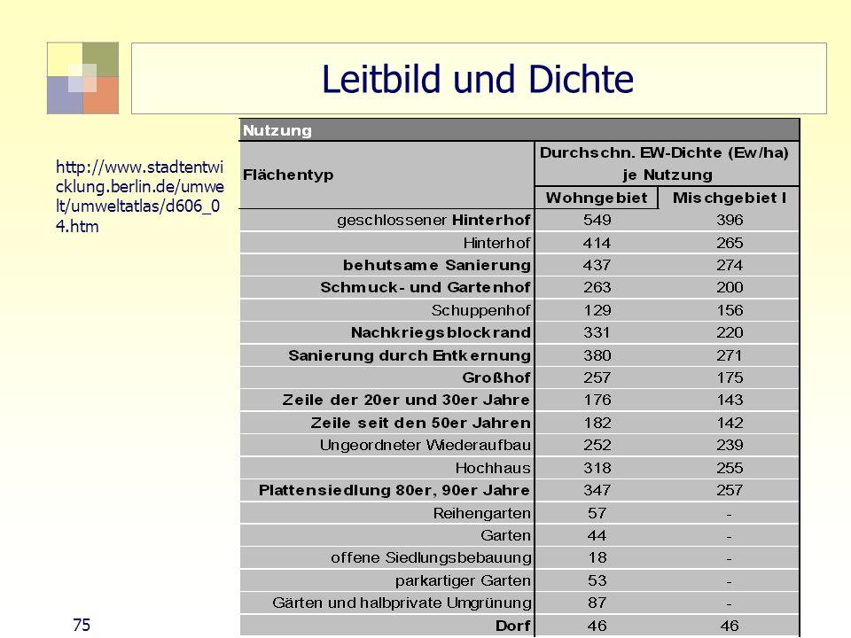 75 TU Berlin, ISR SoSe 2004 Bodennutzungsplanung II Leitbild und Dichte http://www.stadtentwi cklung.berlin.de/umwe lt/umweltatlas/d606_0 4.htm