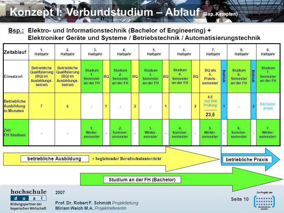 2007 Prof. Dr. Robert F. Schmidt Projektleitung Miriam Weich M.A. Projektreferentin Seite 10 Konzept I: Verbundstudium – Ablauf (Bsp. Kempten) Zeitabl