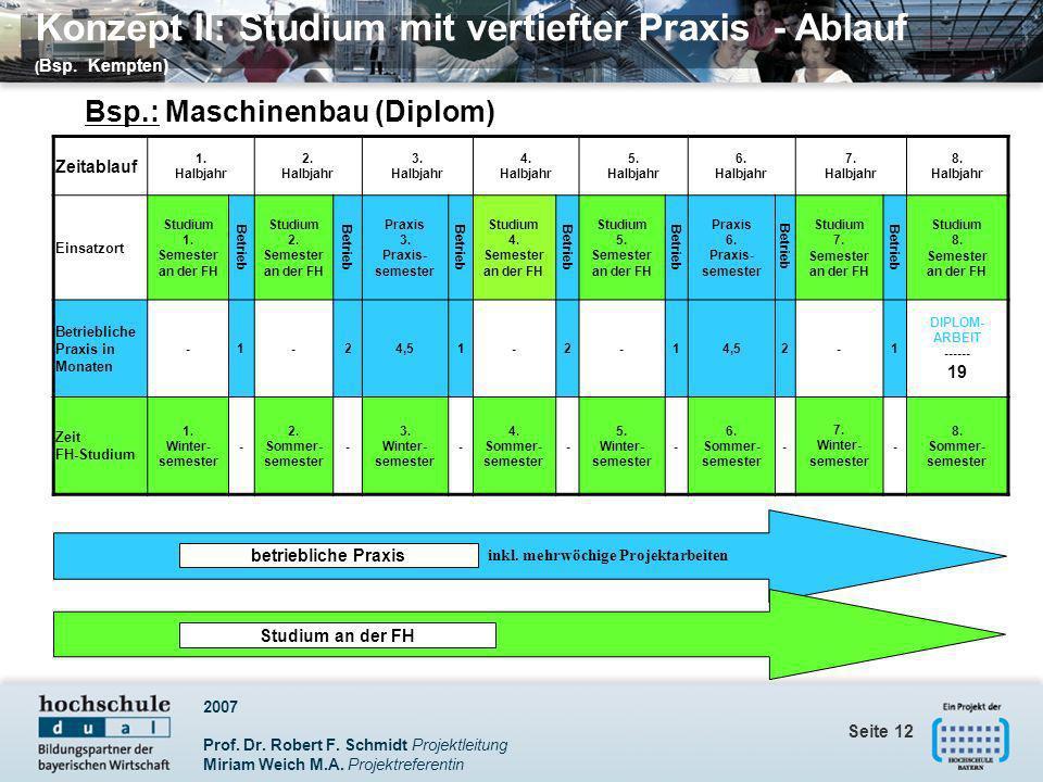 2007 Prof. Dr. Robert F. Schmidt Projektleitung Miriam Weich M.A. Projektreferentin Seite 12 Konzept II: Studium mit vertiefter Praxis - Ablauf ( Bsp.