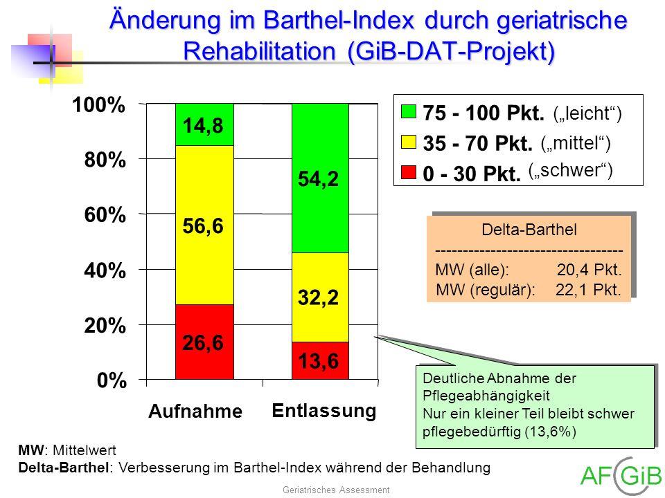 Geriatrisches Assessment Änderung im Barthel-Index durch geriatrische Rehabilitation (GiB-DAT-Projekt) 26,6 13,6 56,6 32,2 14,8 54,2 0% 20% 40% 60% 80