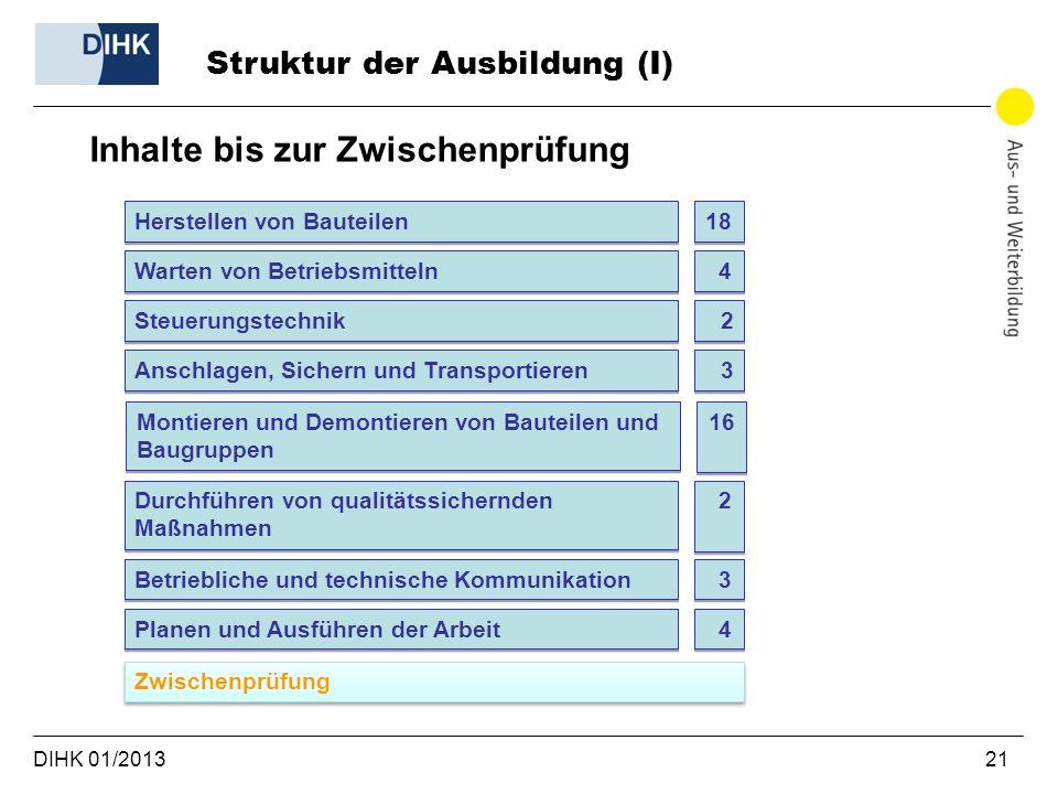 DIHK 01/2013 21 Struktur der Ausbildung (I) Inhalte bis zur Zwischenprüfung Herstellen von Bauteilen 18 Warten von Betriebsmitteln Steuerungstechnik A