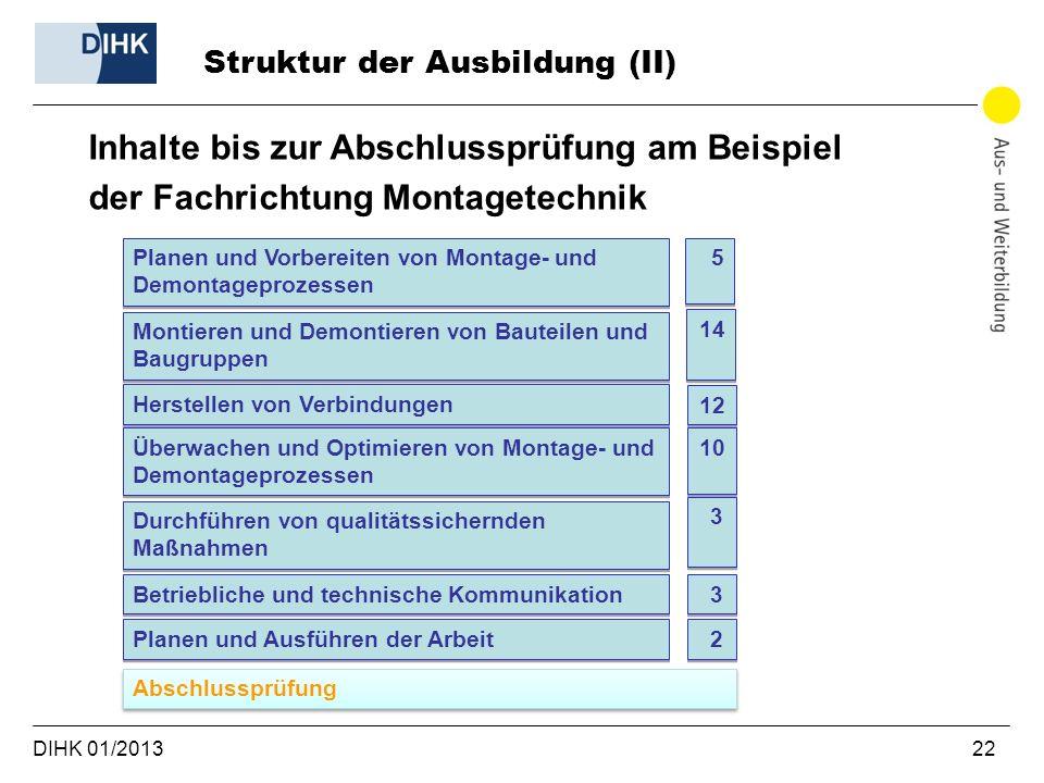 DIHK 01/2013 22 Struktur der Ausbildung (II) Inhalte bis zur Abschlussprüfung am Beispiel der Fachrichtung Montagetechnik Planen und Vorbereiten von M