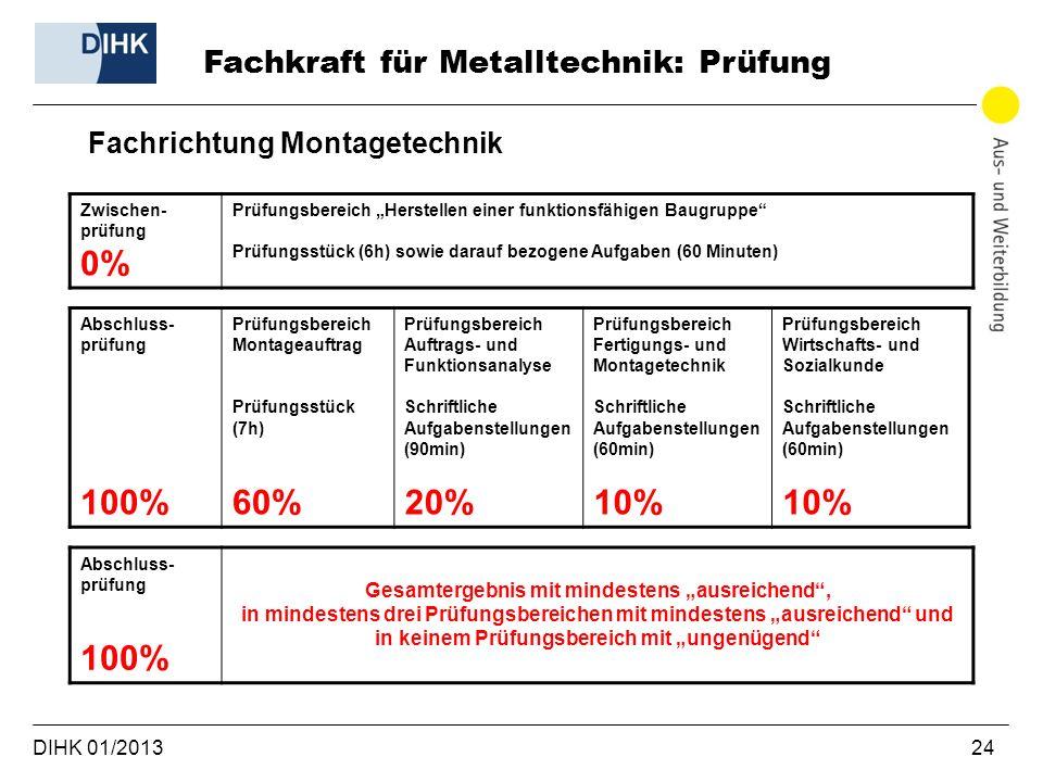 DIHK 01/2013 24 Fachrichtung Montagetechnik Fachkraft für Metalltechnik: Prüfung Zwischen- prüfung 0% Prüfungsbereich Herstellen einer funktionsfähige