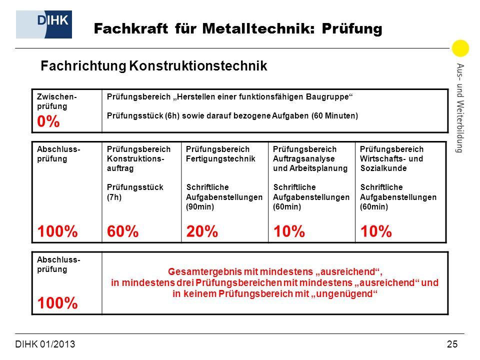DIHK 01/2013 25 Fachrichtung Konstruktionstechnik Fachkraft für Metalltechnik: Prüfung Zwischen- prüfung 0% Prüfungsbereich Herstellen einer funktions