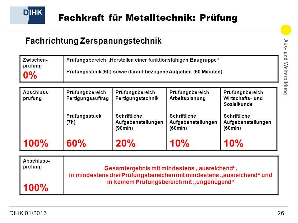 DIHK 01/2013 26 Fachrichtung Zerspanungstechnik Fachkraft für Metalltechnik: Prüfung Zwischen- prüfung 0% Prüfungsbereich Herstellen einer funktionsfä