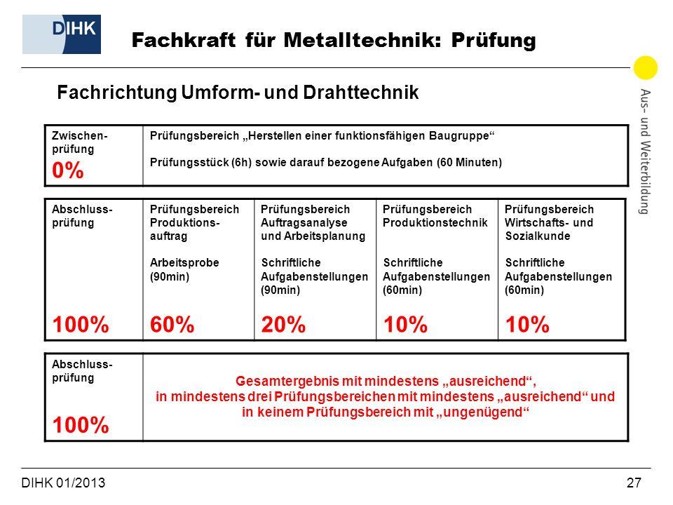 DIHK 01/2013 27 Fachrichtung Umform- und Drahttechnik Fachkraft für Metalltechnik: Prüfung Zwischen- prüfung 0% Prüfungsbereich Herstellen einer funkt
