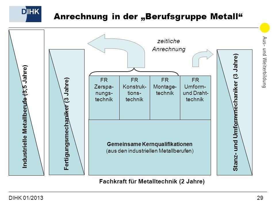 DIHK 01/2013 29 Anrechnung in der Berufsgruppe Metall zeitliche Anrechnung Industrielle Metallberufe (3,5 Jahre) Gemeinsame Kernqualifikationen (aus d
