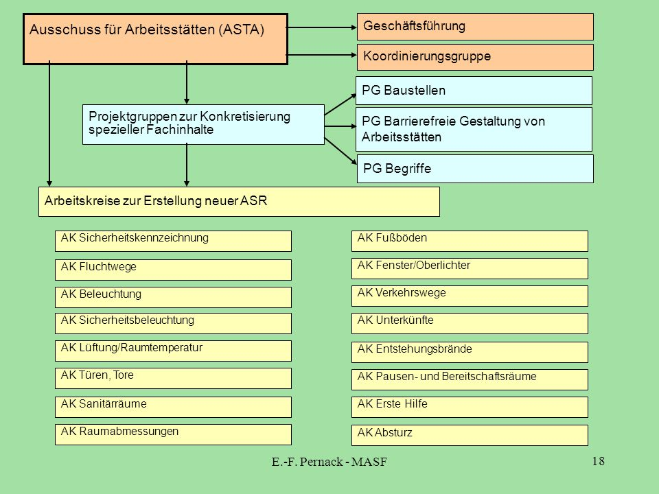 E.-F. Pernack - MASF 18 Ausschuss für Arbeitsstätten (ASTA) Geschäftsführung Koordinierungsgruppe Projektgruppen zur Konkretisierung spezieller Fachin