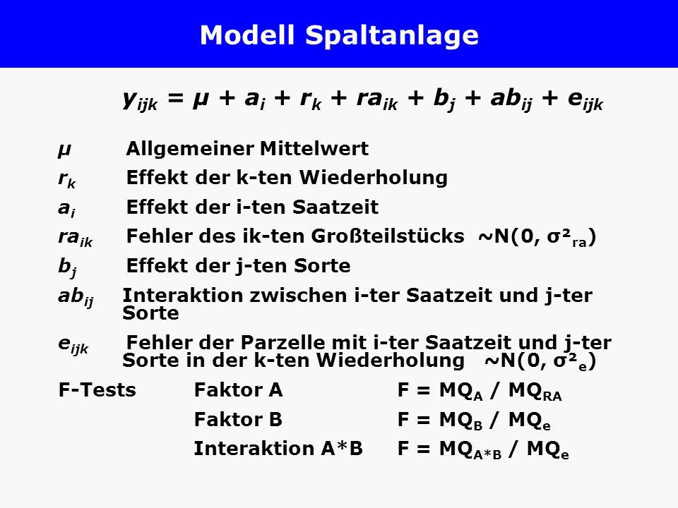 Modell Spaltanlage y ijk = µ + a i + r k + ra ik + b j + ab ij + e ijk µ Allgemeiner Mittelwert r k Effekt der k-ten Wiederholung a i Effekt der i-ten