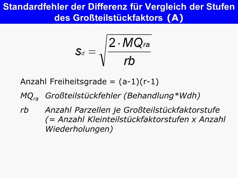 Standardfehler der Differenz für Vergleich der Stufen des Großteilstückfaktors (A) Anzahl Freiheitsgrade = (a-1)(r-1) MQ ra Großteilstückfehler (Behan