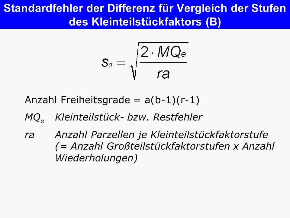 Standardfehler der Differenz für Vergleich der Stufen des Kleinteilstückfaktors (B) Anzahl Freiheitsgrade = a(b-1)(r-1) MQ e Kleinteilstück- bzw. Rest