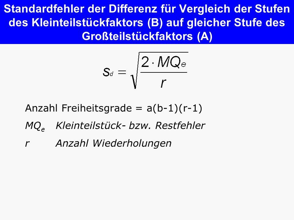 Standardfehler der Differenz für Vergleich der Stufen des Kleinteilstückfaktors (B) auf gleicher Stufe des Großteilstückfaktors (A) Anzahl Freiheitsgr