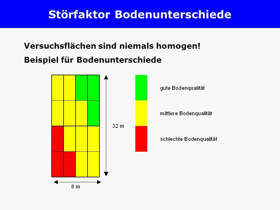 Störfaktor Bodenunterschiede Versuchsflächen sind niemals homogen! Beispiel für Bodenunterschiede