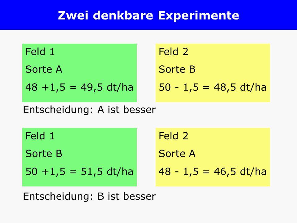 Zwei denkbare Experimente Feld 1 Sorte A 48 +1,5 = 49,5 dt/ha Feld 2 Sorte B 50 - 1,5 = 48,5 dt/ha Feld 1 Sorte B 50 +1,5 = 51,5 dt/ha Feld 2 Sorte A