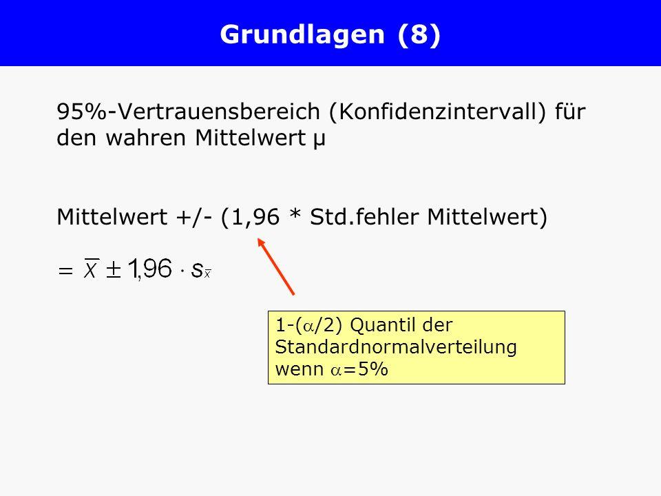 Grundlagen (8) 95%-Vertrauensbereich (Konfidenzintervall) für den wahren Mittelwert µ Mittelwert +/- (1,96 * Std.fehler Mittelwert) 1-(/2) Quantil der