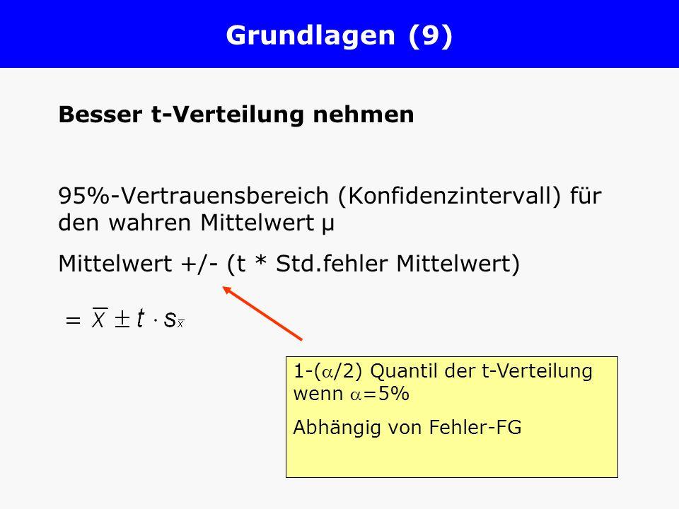 Grundlagen (9) Besser t-Verteilung nehmen 95%-Vertrauensbereich (Konfidenzintervall) für den wahren Mittelwert µ Mittelwert +/- (t * Std.fehler Mittel