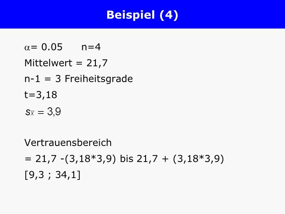 Beispiel (4) = 0.05n=4 Mittelwert = 21,7 n-1 = 3 Freiheitsgrade t=3,18 Vertrauensbereich = 21,7 -(3,18*3,9) bis 21,7 + (3,18*3,9) [9,3 ; 34,1]