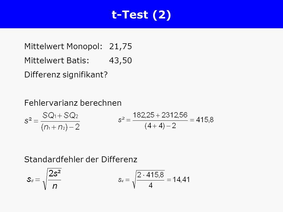 t-Test (2) Mittelwert Monopol:21,75 Mittelwert Batis: 43,50 Differenz signifikant? Fehlervarianz berechnen Standardfehler der Differenz