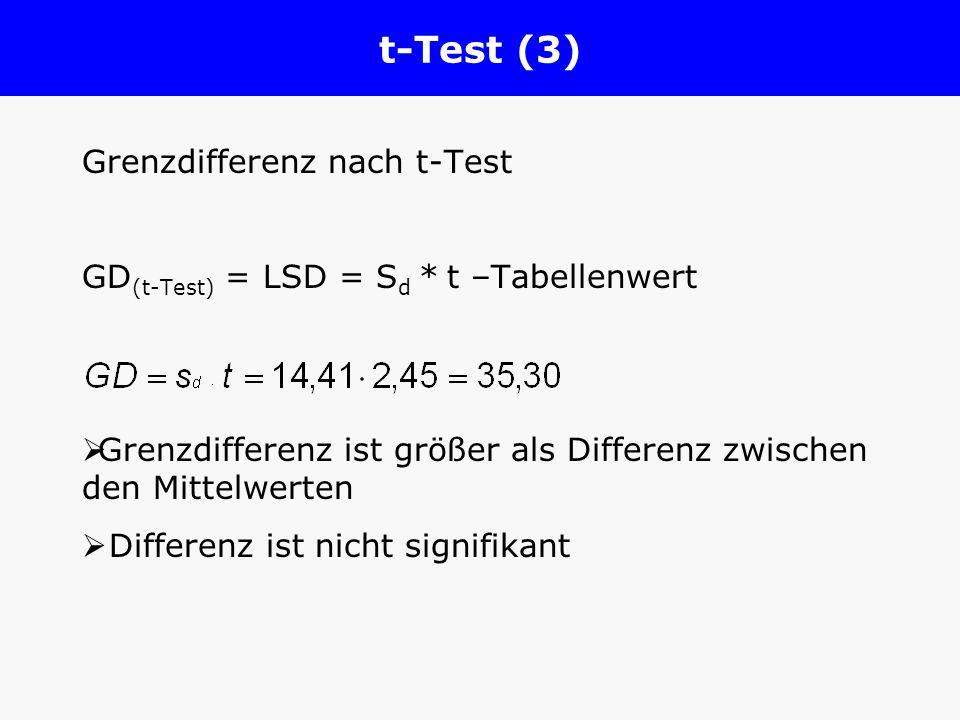 t-Test (3) Grenzdifferenz nach t-Test GD (t-Test) = LSD = S d * t –Tabellenwert Grenzdifferenz ist größer als Differenz zwischen den Mittelwerten Diff