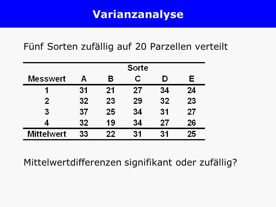 Varianzanalyse Fünf Sorten zufällig auf 20 Parzellen verteilt Mittelwertdifferenzen signifikant oder zufällig?