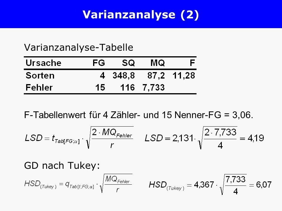 Varianzanalyse (2) Varianzanalyse-Tabelle F-Tabellenwert für 4 Zähler- und 15 Nenner-FG = 3,06. GD nach Tukey: