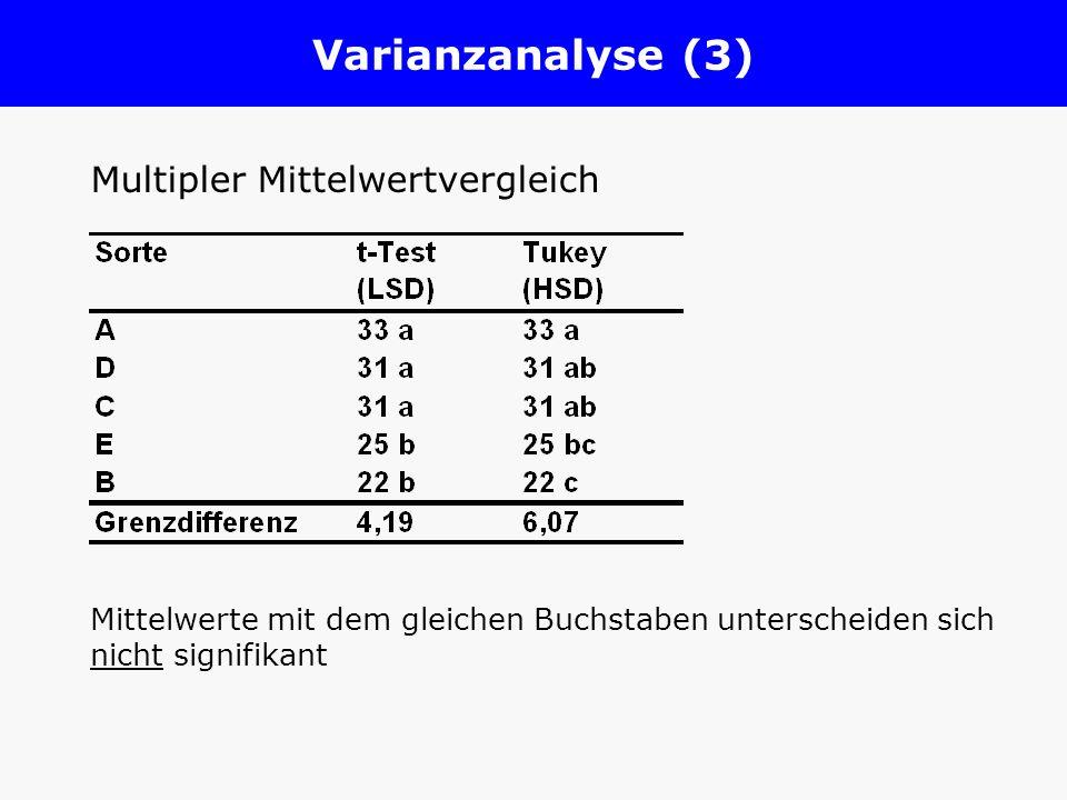 Varianzanalyse (3) Multipler Mittelwertvergleich Mittelwerte mit dem gleichen Buchstaben unterscheiden sich nicht signifikant