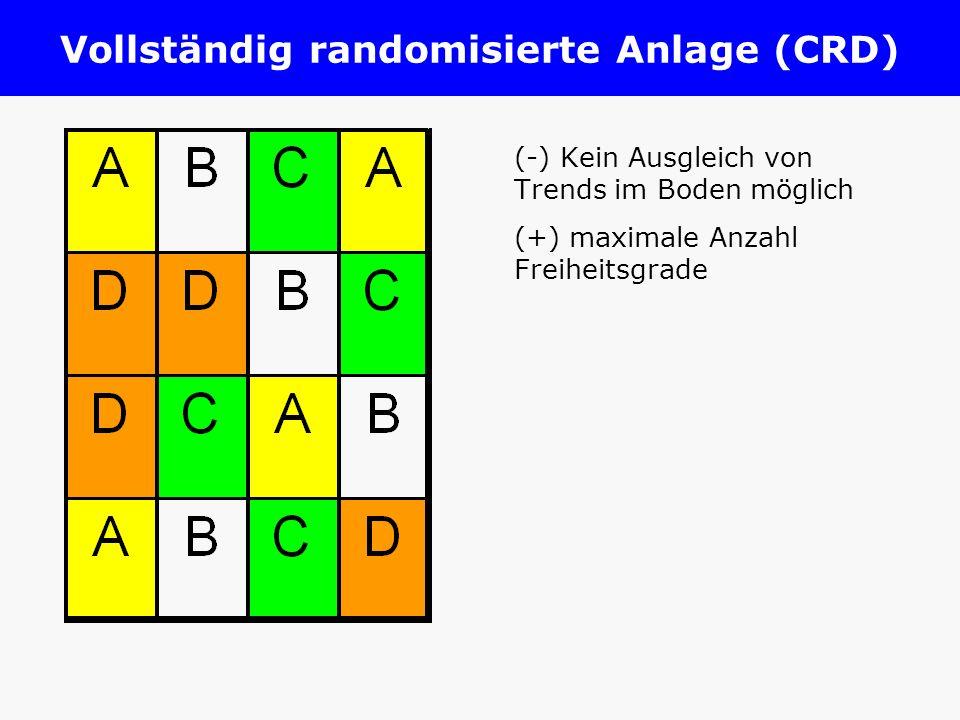 Zwei denkbare Experimente Feld 1 Sorte A 48 +1,5 = 49,5 dt/ha Feld 2 Sorte B 50 - 1,5 = 48,5 dt/ha Feld 1 Sorte B 50 +1,5 = 51,5 dt/ha Feld 2 Sorte A 48 - 1,5 = 46,5 dt/ha Entscheidung: A ist besser Entscheidung: B ist besser