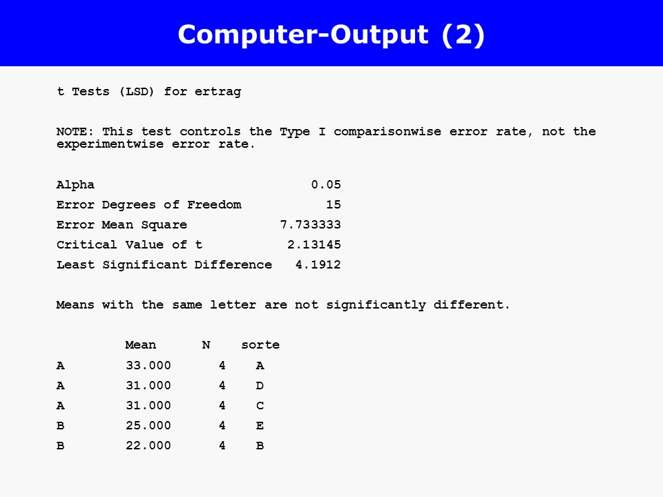 Computer-Output (2) t Tests (LSD) for ertrag NOTE: This test controls the Type I comparisonwise error rate, not the experimentwise error rate. Alpha 0