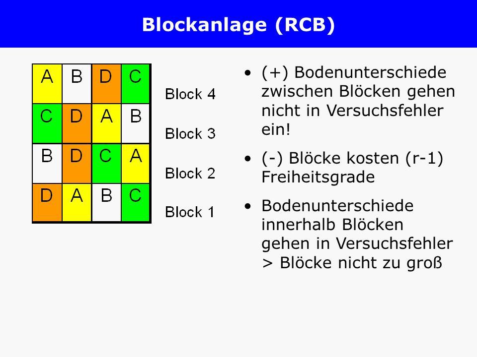 Blockanlage (RCB) (+) Bodenunterschiede zwischen Blöcken gehen nicht in Versuchsfehler ein! (-) Blöcke kosten (r-1) Freiheitsgrade Bodenunterschiede i