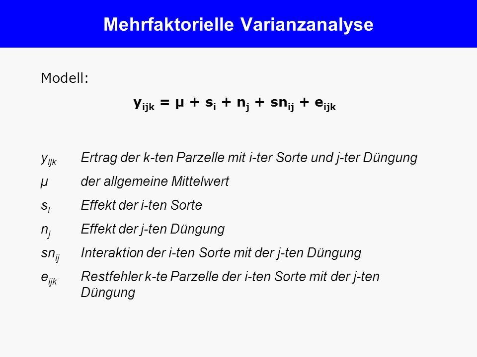 Mehrfaktorielle Varianzanalyse Modell: y ijk = µ + s i + n j + sn ij + e ijk y ijk Ertrag der k-ten Parzelle mit i-ter Sorte und j-ter Düngung µ der a