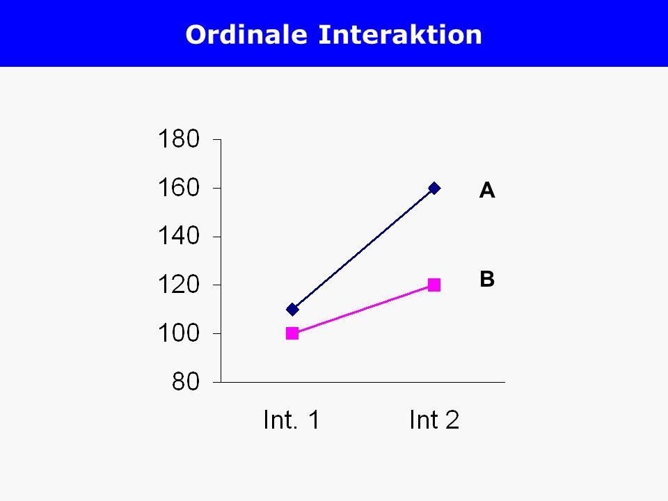 Ordinale Interaktion A B