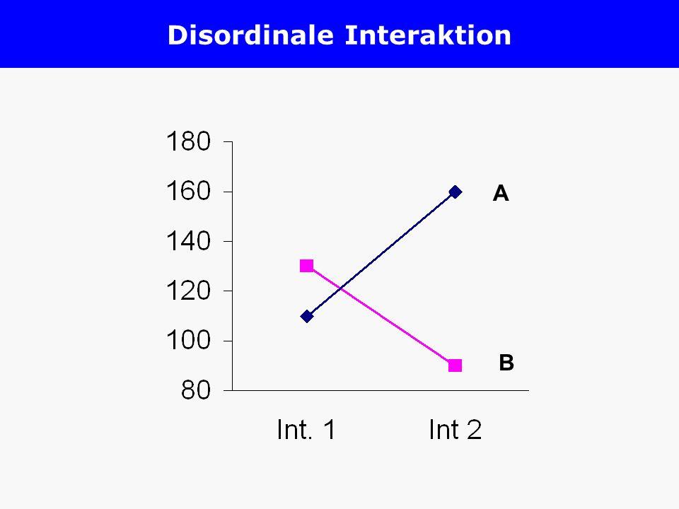 Disordinale Interaktion A B