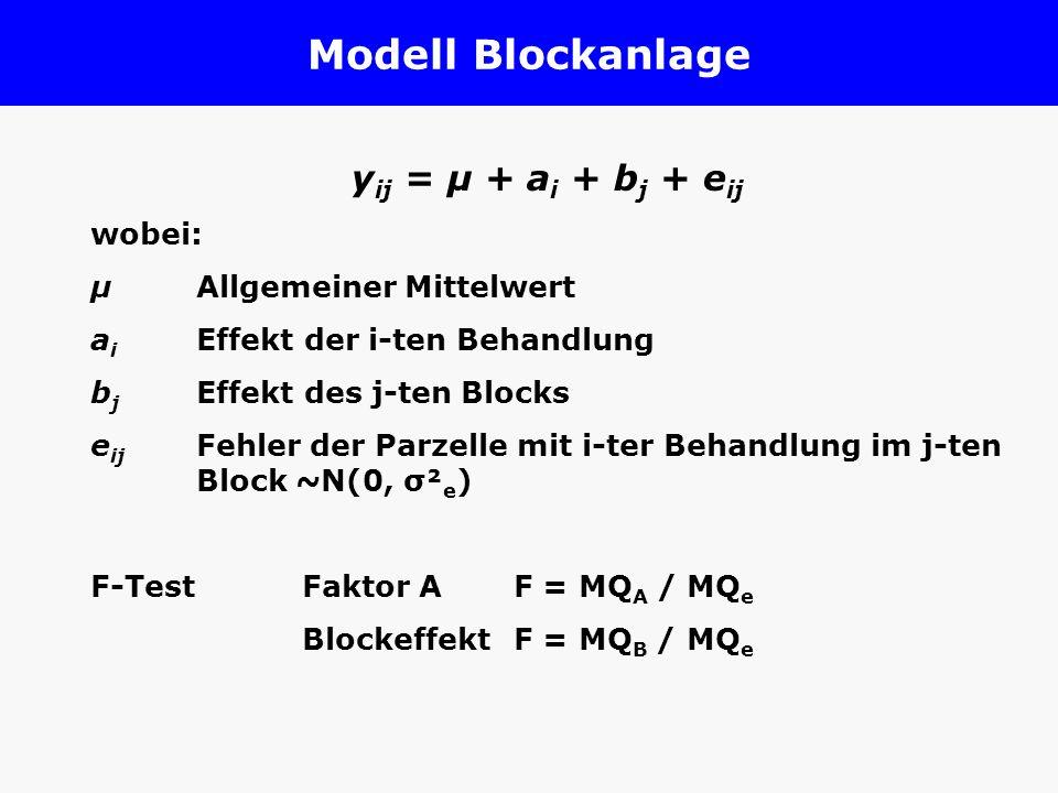 Modell Spaltanlage y ijk = µ + a i + r k + ra ik + b j + ab ij + e ijk µ Allgemeiner Mittelwert r k Effekt der k-ten Wiederholung a i Effekt der i-ten Saatzeit ra ik Fehler des ik-ten Großteilstücks ~N(0, σ² ra ) b j Effekt der j-ten Sorte ab ij Interaktion zwischen i-ter Saatzeit und j-ter Sorte e ijk Fehler der Parzelle mit i-ter Saatzeit und j-ter Sorte in der k-ten Wiederholung ~N(0, σ² e ) F-TestsFaktor AF = MQ A / MQ RA Faktor BF = MQ B / MQ e Interaktion A*B F = MQ A*B / MQ e